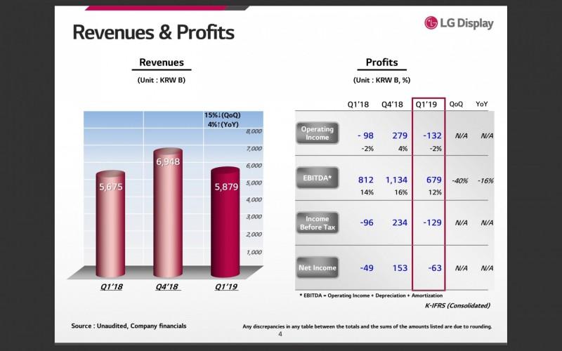 韓面板廠LGD首季財報轉虧 台廠也不樂觀