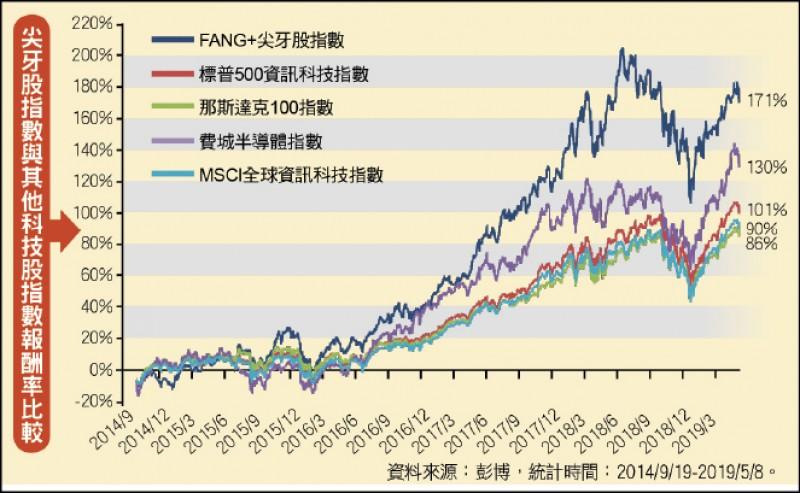 〈財經週報-投資趨勢〉尖牙股指數 科技股的超級英雄聯盟