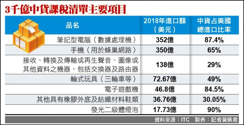 關稅火力全開 台廠加速撤離中國