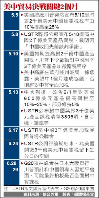 中國鷹派批判 迫使習毀約掀戰火