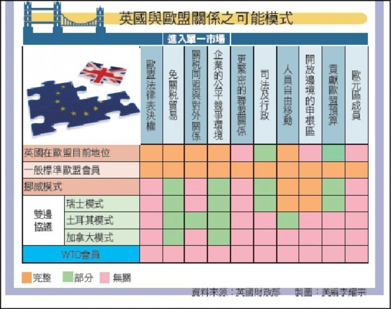 〈財經週報-英國脫歐〉英國脫歐倒數計時 5條路可走