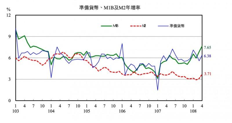 外資把台股當提款機 央行:免驚!台灣資金動能充沛