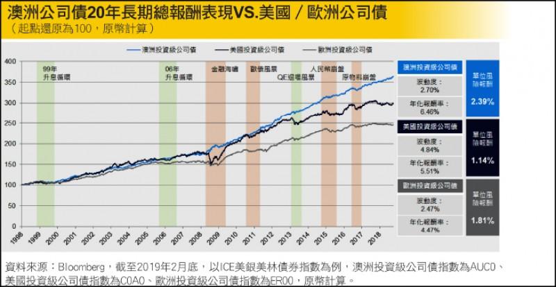 〈財經週報-投資趨勢〉另類債券新崛起 訴求三低優勢