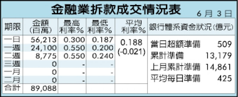 台幣強升1.09角 收31.503元