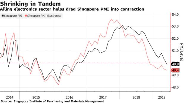 慘!近3年來新加坡PMI首次跌破50