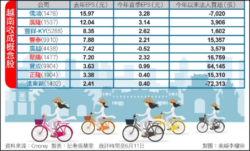〈財經週報-越南投資新浪潮〉越南收成股 傳產業含金量最高