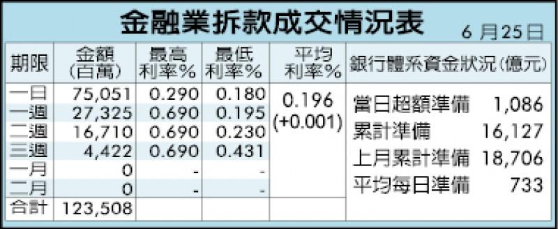 終止連4升 台幣貶0.5分 收31.115元