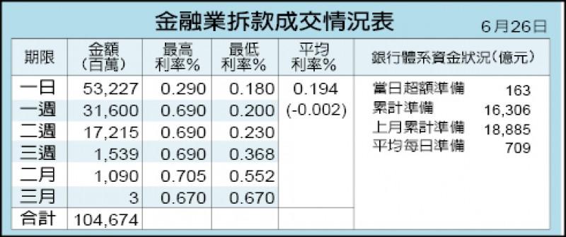 外資反手匯出 台幣貶2.5分 收31.14元