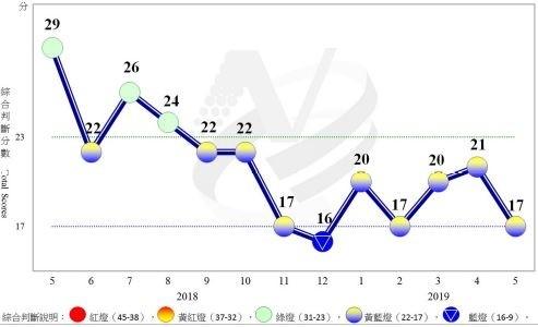 距離藍燈1分之遙  5月景氣信號大減4分、續亮黃藍燈