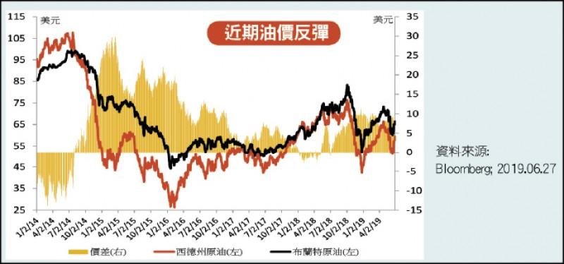 〈財經週報-投資趨勢 〉美伊關係緊張 油價蠢蠢欲動