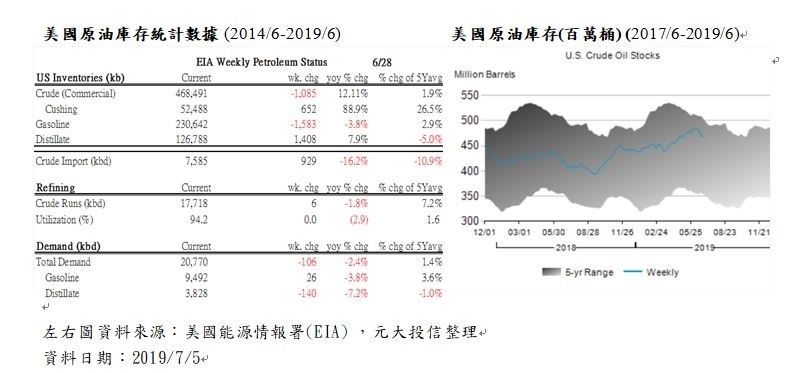 OPEC延長減產協議、未擴大減產 國際油價震盪拉回