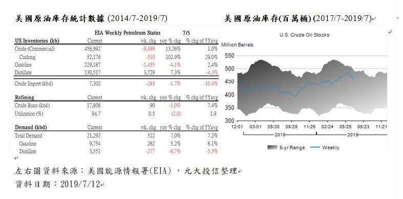 旺季需求增美庫存大減 國際油價走揚