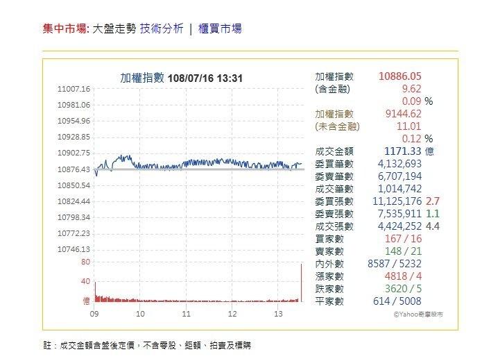 台積電法說會前市場觀望 台股小漲9.62點