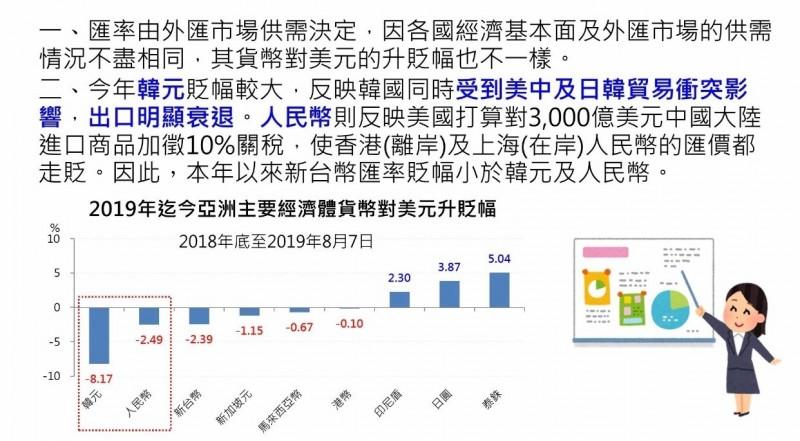韓元、人民幣今年貶幅大  央行:貿易戰造成
