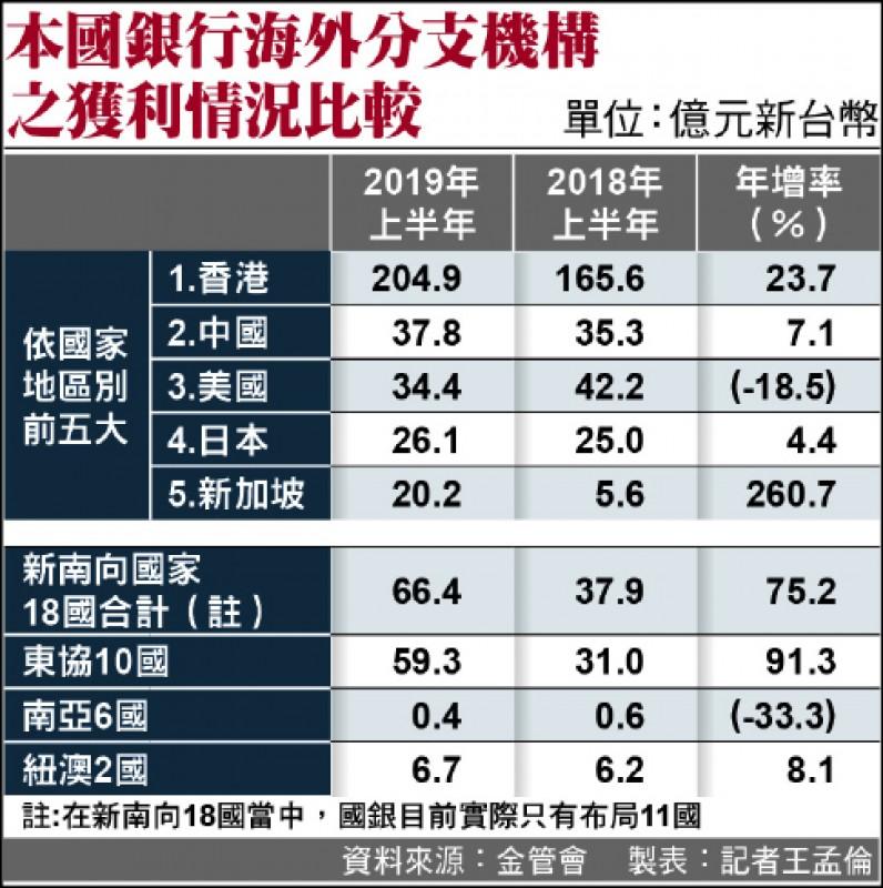 新南向開紅盤 國銀前6月賺逾66億