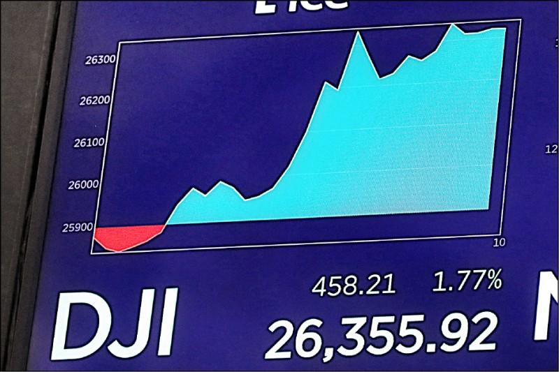 美延後對中電子產品加稅 美股暴漲