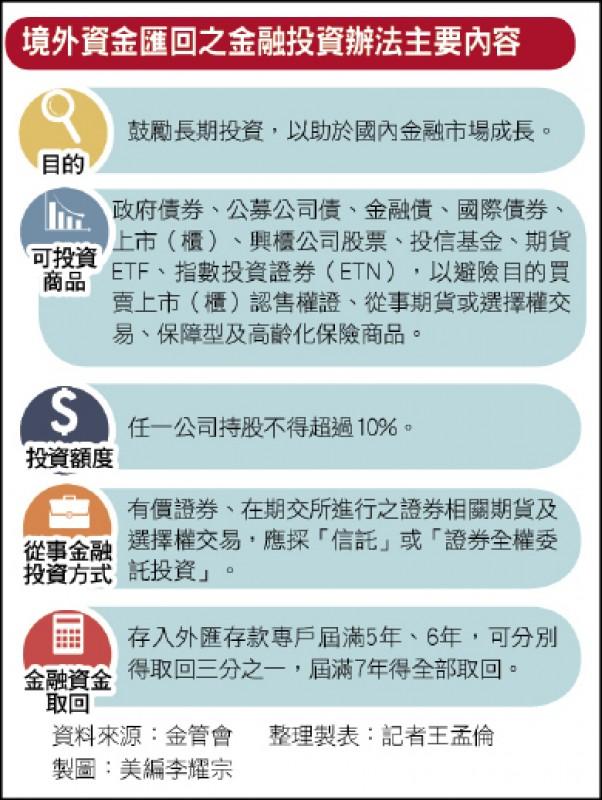 〈財經週報-海外資金專法子法-金管會〉海外資金匯回 可投資12項 ...
