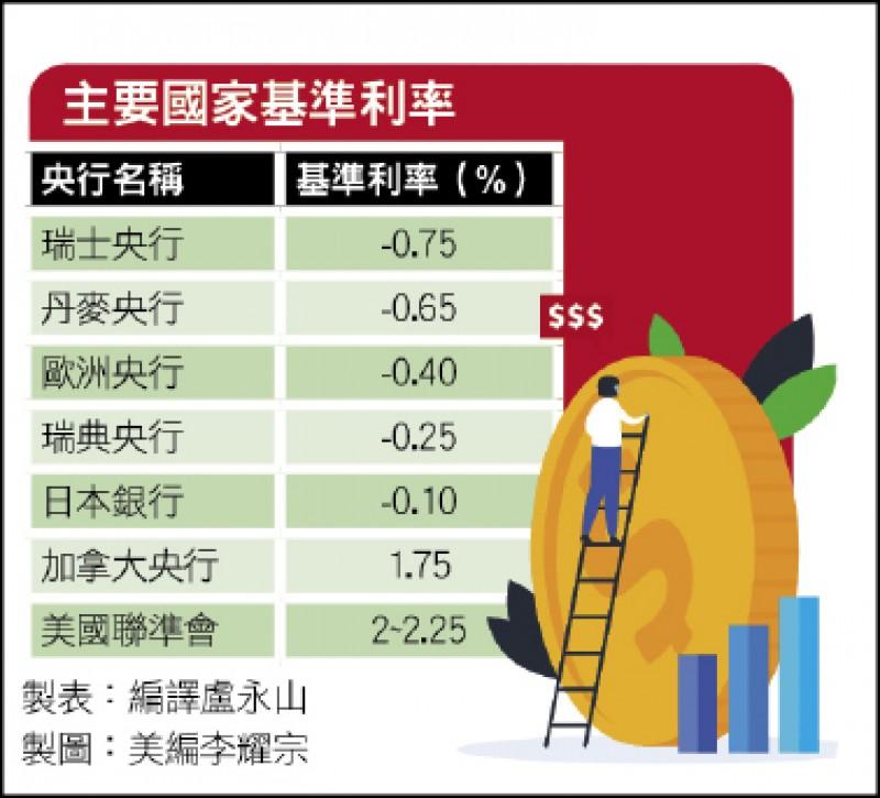 〈財經週報-國際財經〉負利率拖累?瑞銀存錢 要收管理費