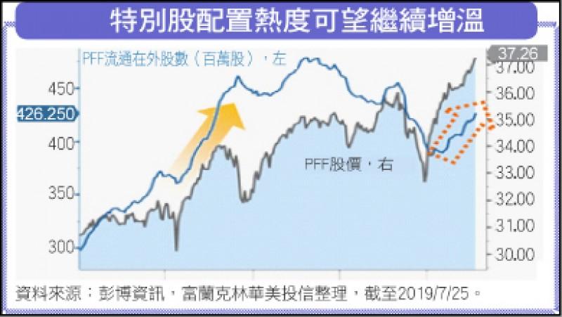 〈財經週報-投資趨勢〉市場防禦心 挖掘特別股投資契機