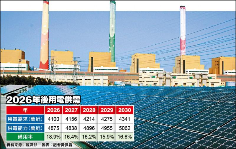 「備轉率逾10%」 經部:到2030年都不缺電