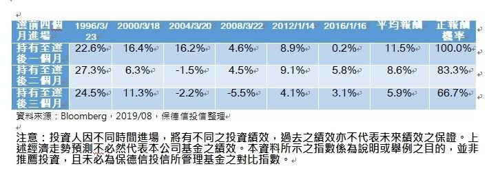 選前進場免驚!投信:選舉前後台股上漲機率逾8成