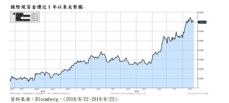 金價短線下跌 法人:黃金中長線持續看好、策略「買黑不買紅」