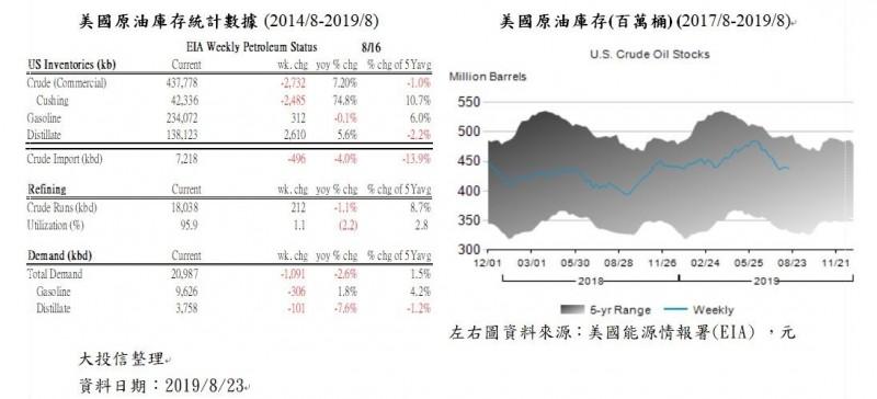 沙國油田受攻擊、OPEC持續減產 國際油價震盪走升