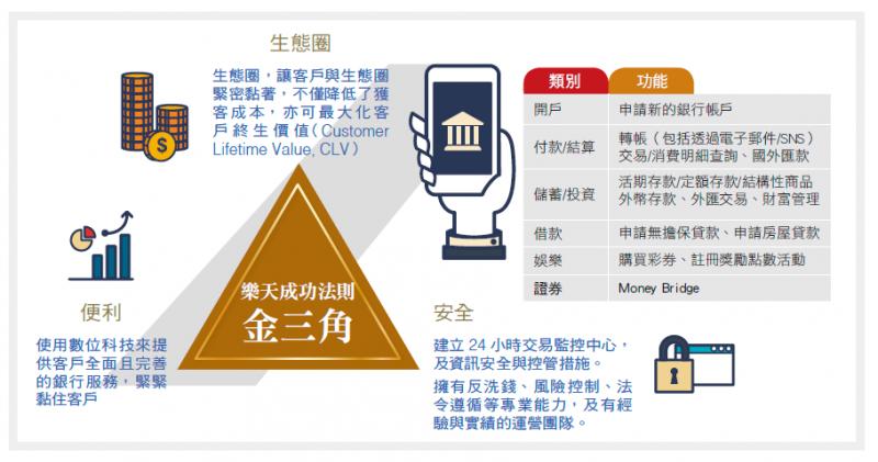 銀行家觀點 打造成功金三角樂天銀行要讓純網銀立足台灣 自由財經