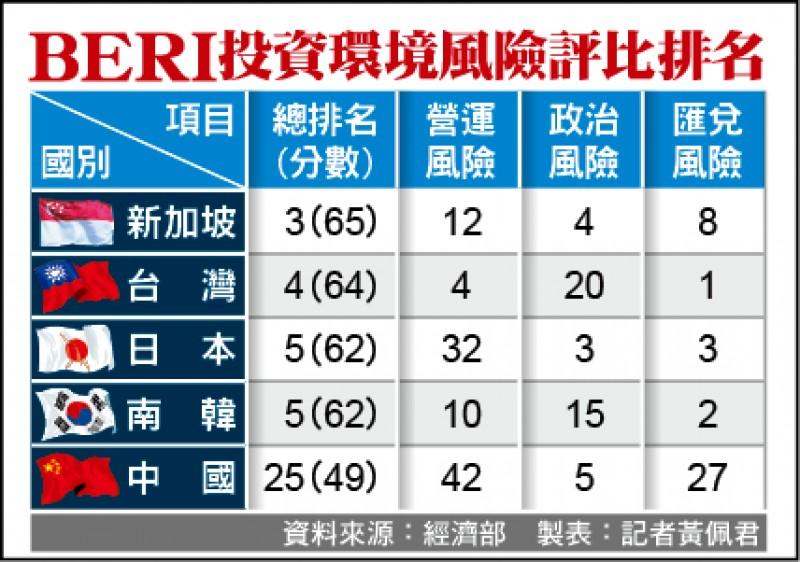 全球投資環境評比 台灣第4