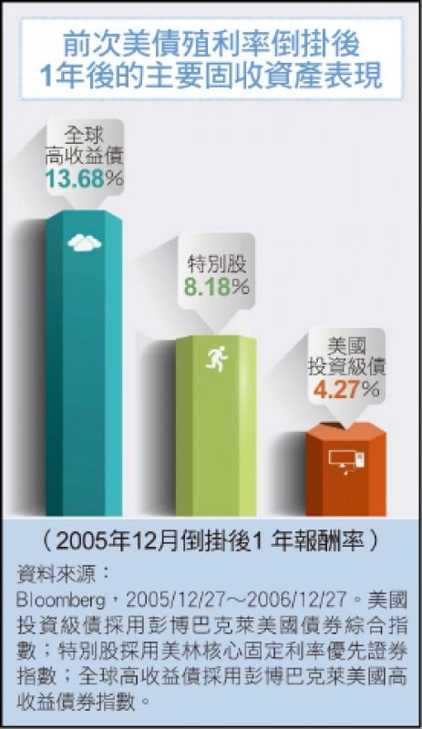 〈財經週報-國際市場展望〉倒掛的殖利率與經濟衰退的距離