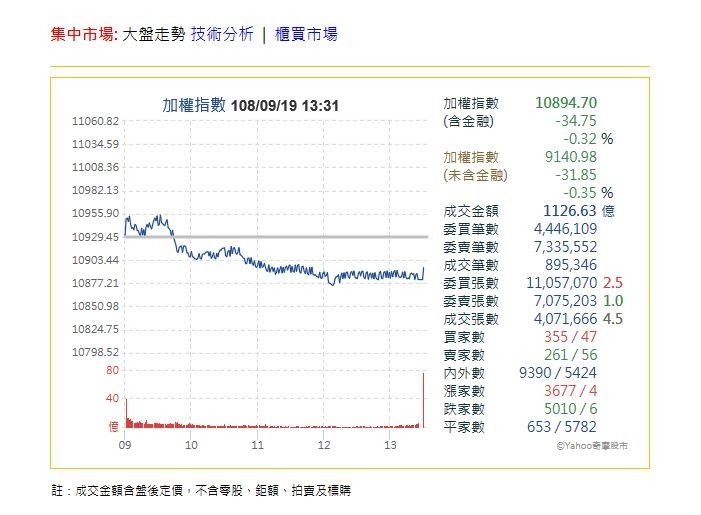 台積電未填息 台股開高走低終場跌34.75點