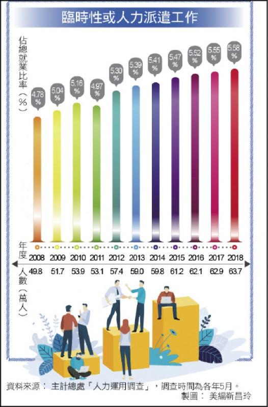〈財經週報-人力外包趨勢〉業務外包打造競爭力 派遣人力年年增