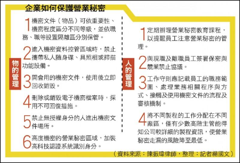 〈財經週報-綜合話題〉10招保護營業機密 降低遭竊風險