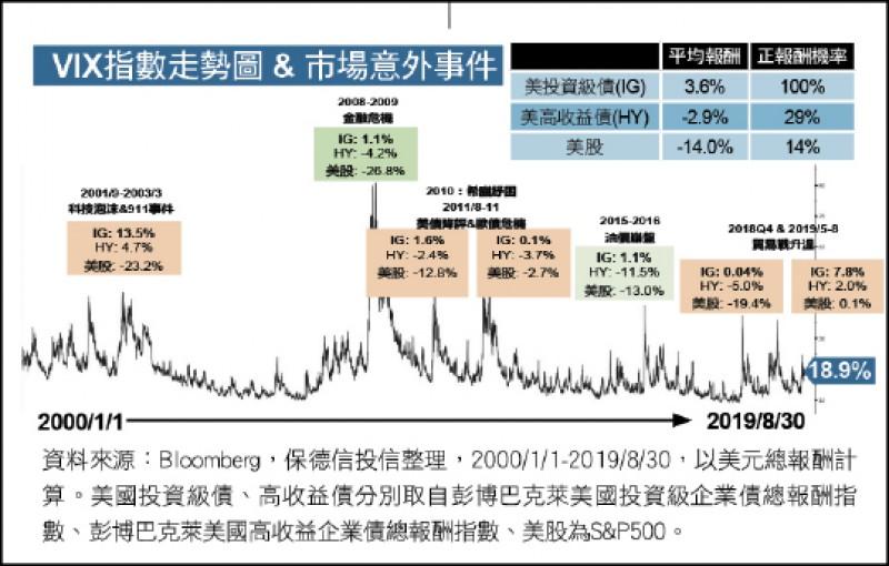 〈財經週報-投資趨勢〉零負利率時代 投資債成新寵