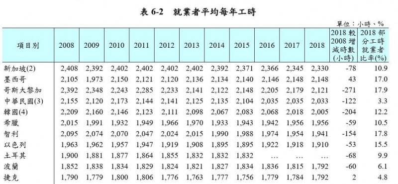 台灣去年總工時達2033小時  超越韓國居亞洲第二