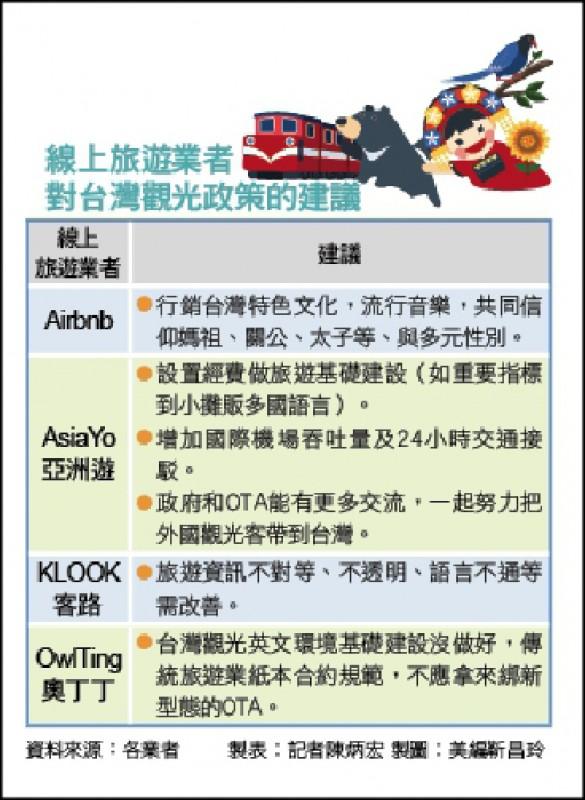 〈財經週報-旅遊線上〉線上旅行社行銷台灣 大數據攬客