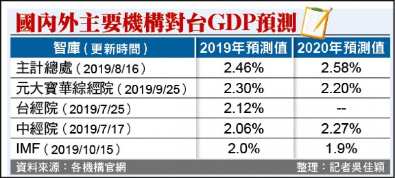IMF下修台GDP 主計長︰不太準