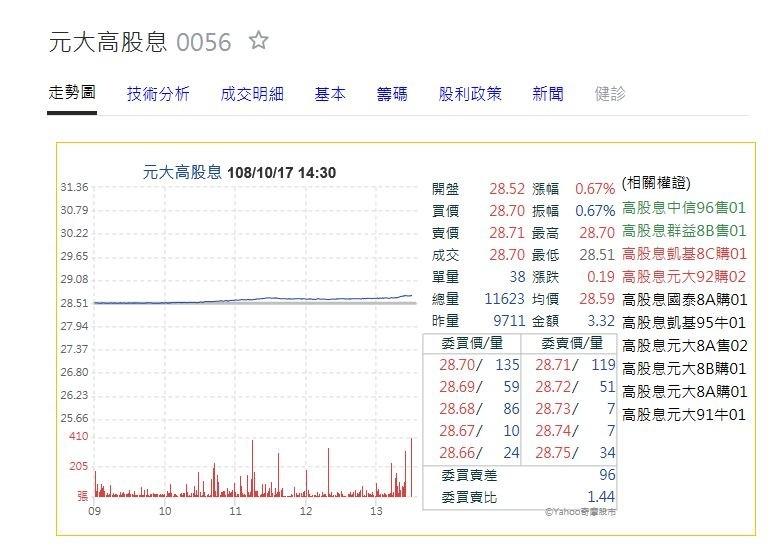 12萬受益人看過來!「元大高股息ETF」18日公告二次配息
