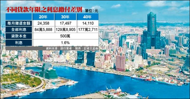 韓國瑜推首購40年房貸 「天下沒白吃的午餐」
