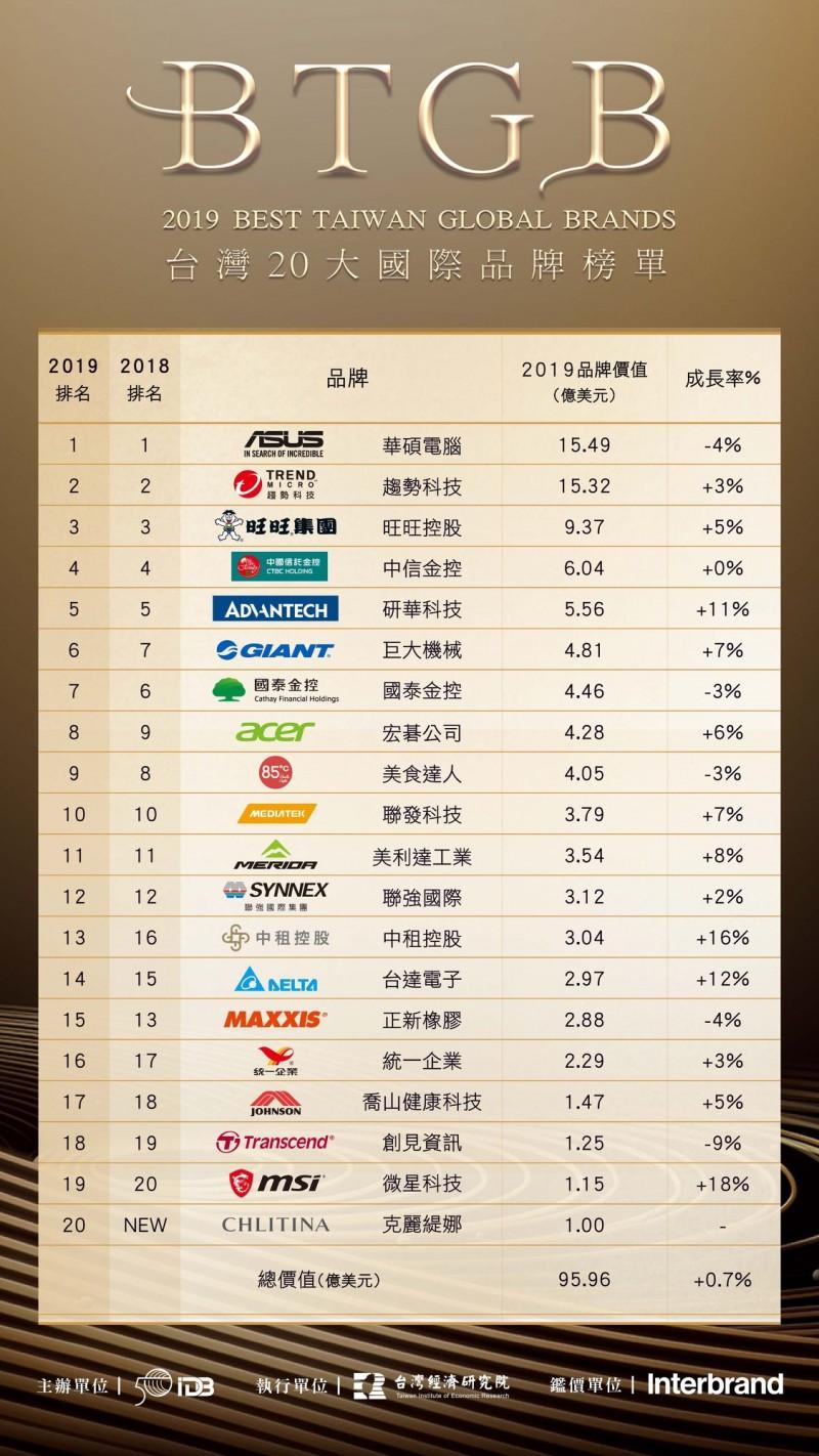 台灣哪個國際品牌最值錢?  這個牌子蟬聯7年