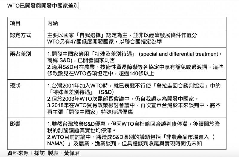韓放棄WTO開發中國家地位 經長:對台有利