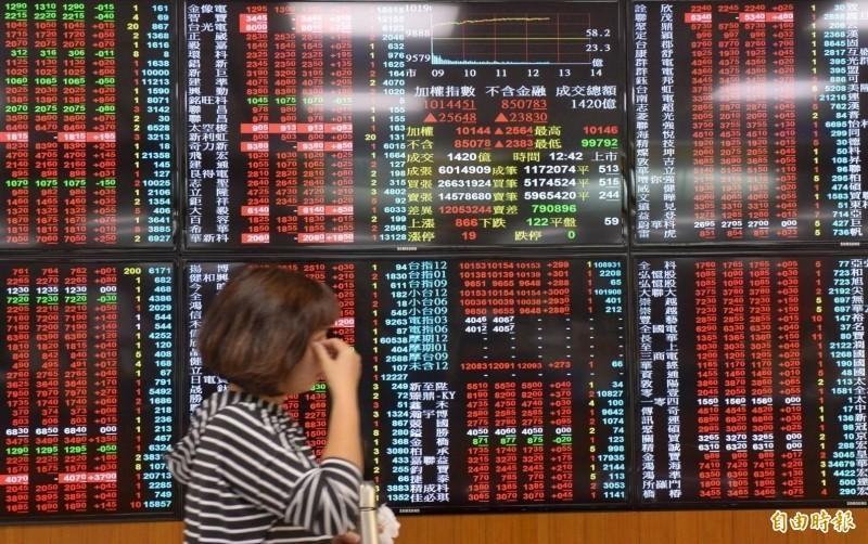 外資挺台股「連10買」 本月以來加碼974億