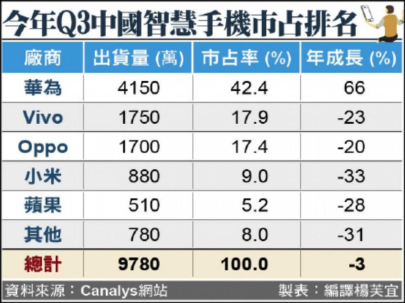 愛國主義發威》華為手機中國市占42% 創新高