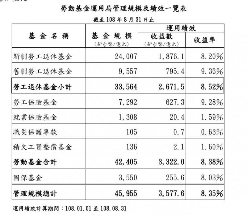勞動基金前9月賺3452.3億元 收益率達8.68%