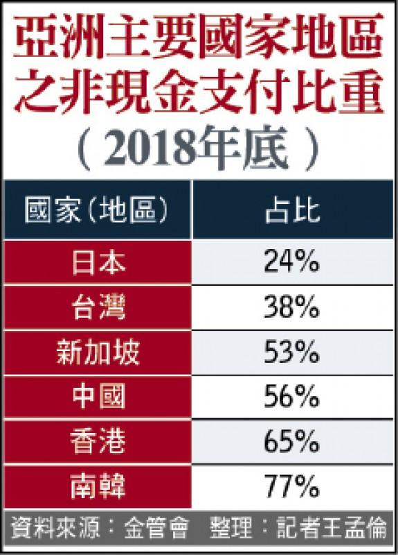 日本人愛用現金 非現金交易占比僅24%