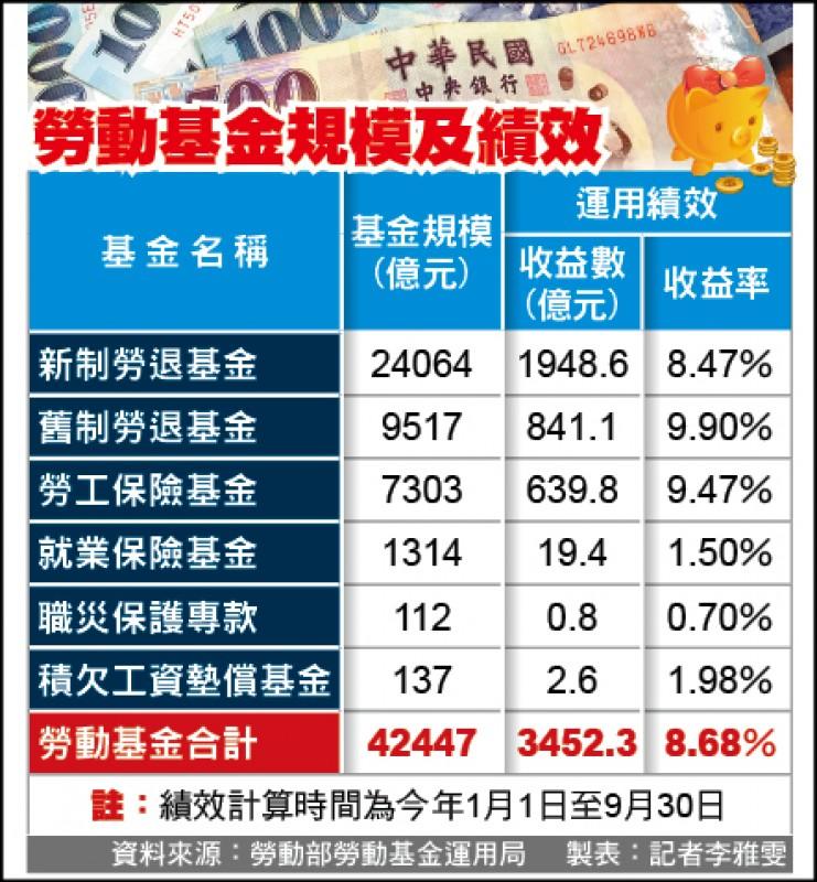 勞動基金大賺3452億// 新制勞退帳戶平均分2.8萬