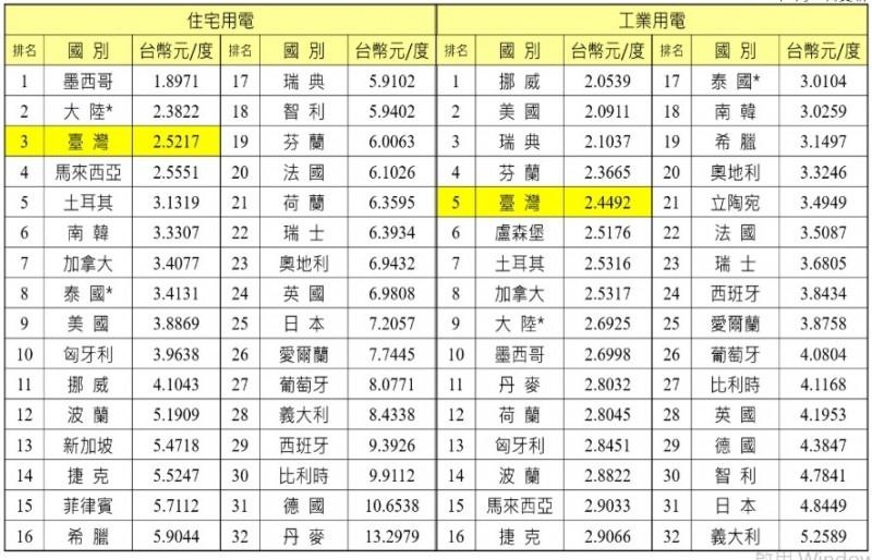 台灣住宅、工業電價 全球排名呈現「雙低」