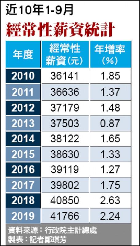 9月經常性薪資41845元 增幅跌破2%