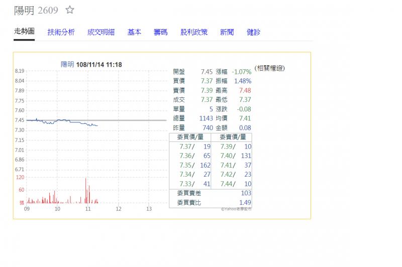 陽明提列潛在損失 第3季每股損失0.53元