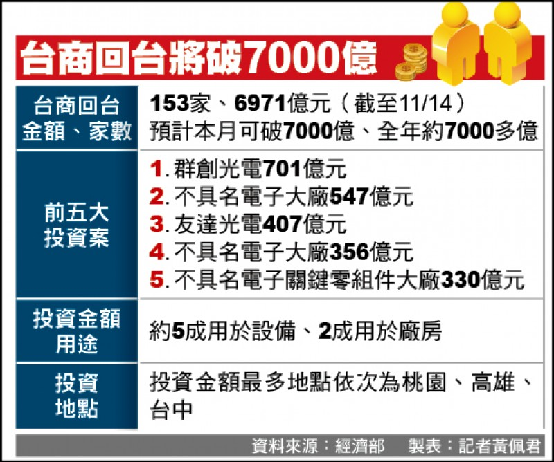 面板廠回流 產業鏈扎根台灣